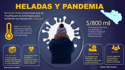 Arequipa: autoridades enfrentan desafío de superar el invierno con la pandemia controlada