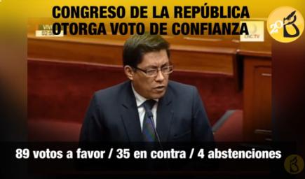 Cuestión de confianza: Congreso aprobó el pedido con 89 votos a favor (VIDEO)
