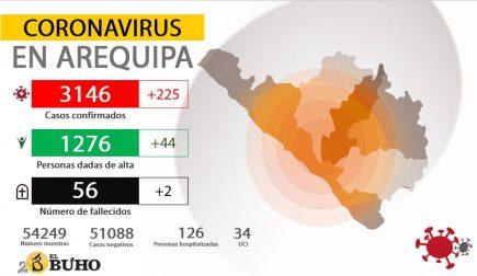 Arequipa: Pico de 225 casos de coronavirus en 24 horas, suman 3 146