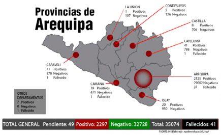 Así avanza el Coronavirus en Arequipa