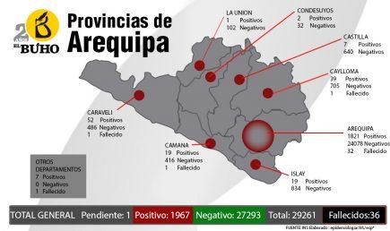 Ninguna provincia de Arequipa libre del Covid-19 y 47 distritos involucrados