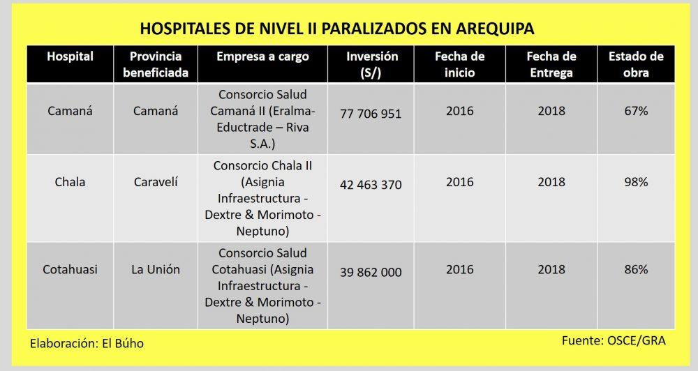 Hospitales paralizados de Arequipa