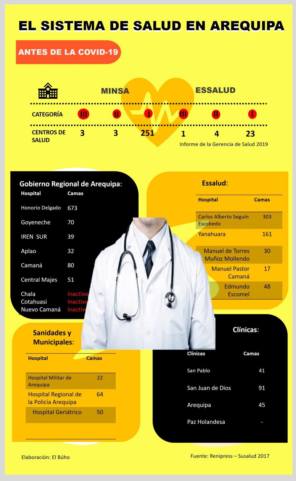 El sistema de salud en Arequipa