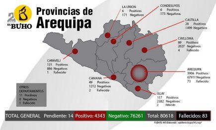 Arequipa: avance del coronavirus por provincias y distritos, sexo y edad