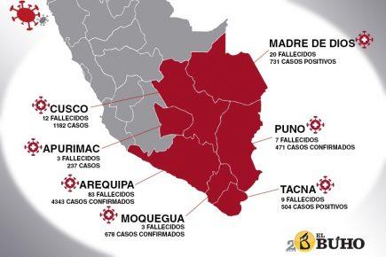 En el sur, Arequipa sigue a la cabeza de regiones con más contagios de Covid-19