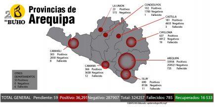 El cercado de Arequipa se ha convertido en el epicentro de la pandemia