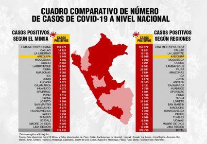 Menos de la mitad de casos confirmados en dos regiones informa el MINSA