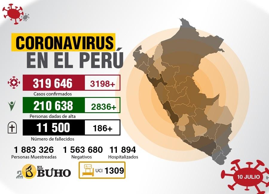 coronavirus perú 10 julio