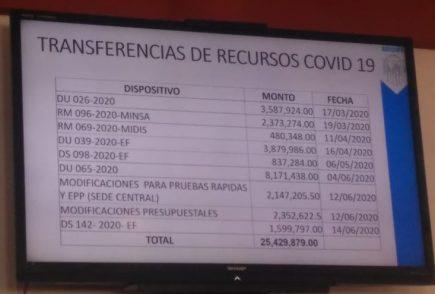 GRA asegura ejecutó el 68.2% de los S/25 millones recibidos para combatir el Covid