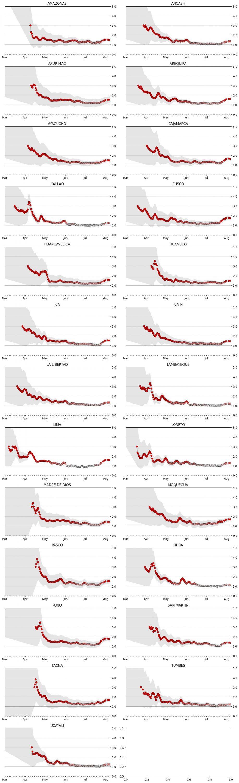 covid regiones e indices hluaynodata