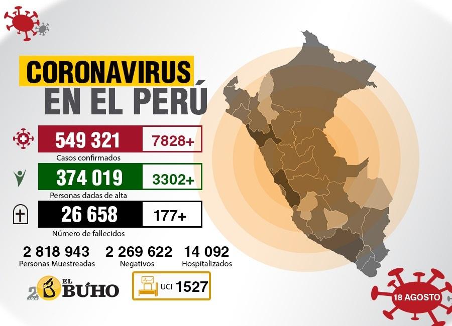 coronavirus perú al 18 de agosto