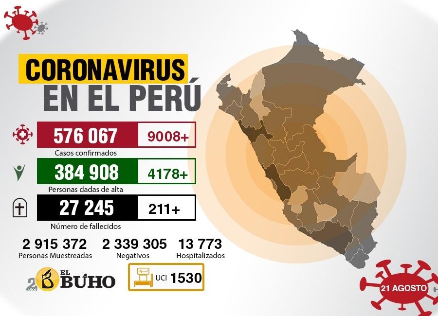 coronavirus peru 21 agosto