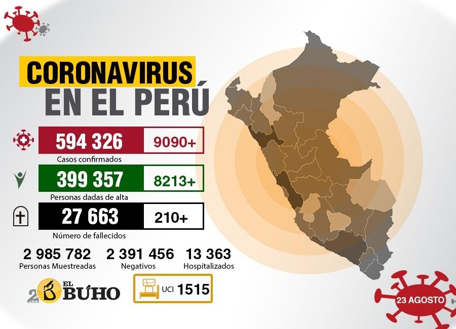coronavirus perú 23 agosto