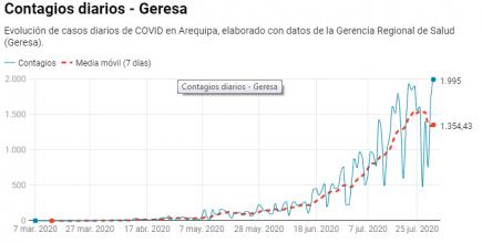 Así evoluciona la pandemia del covid-19 en Arequipa y por eso sigue la cuarentena