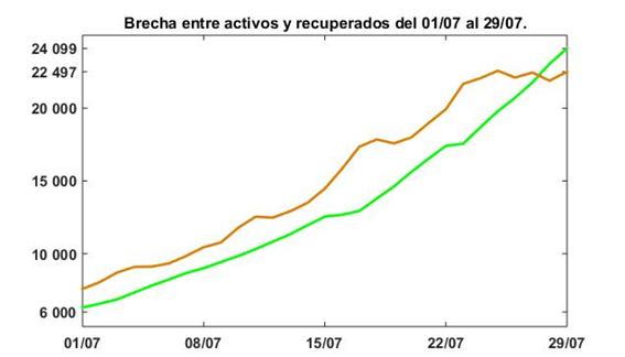 arequipa activos vs recuperados