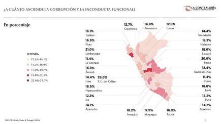 Arequipa: Corrupción generó pérdidas por más de 966 millones de soles el 2019