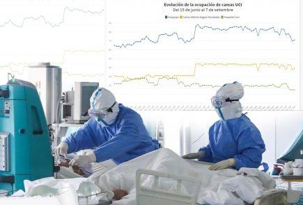 Coronavirus en Arequipa: la ocupación de camas UCI sigue por encima del 80%