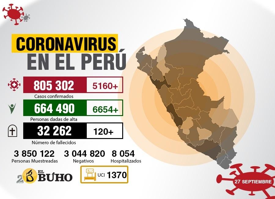 coronavirus perú 27 setiembre