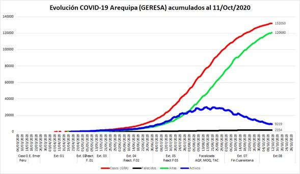 arequipa coronavirus en arequipa casos activos