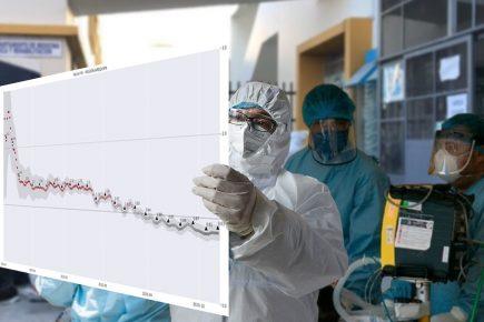Arequipa: la pandemia sigue en retroceso, incluso sin cuarentena