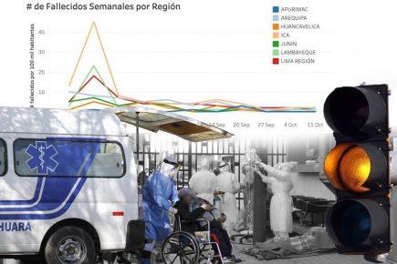 """Arequipa, en """"alerta ámbar"""" del semáforo epidemiológico de la pandemia"""