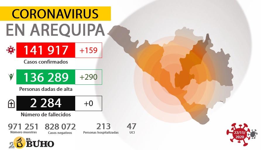 Coronavirus en Arequipa