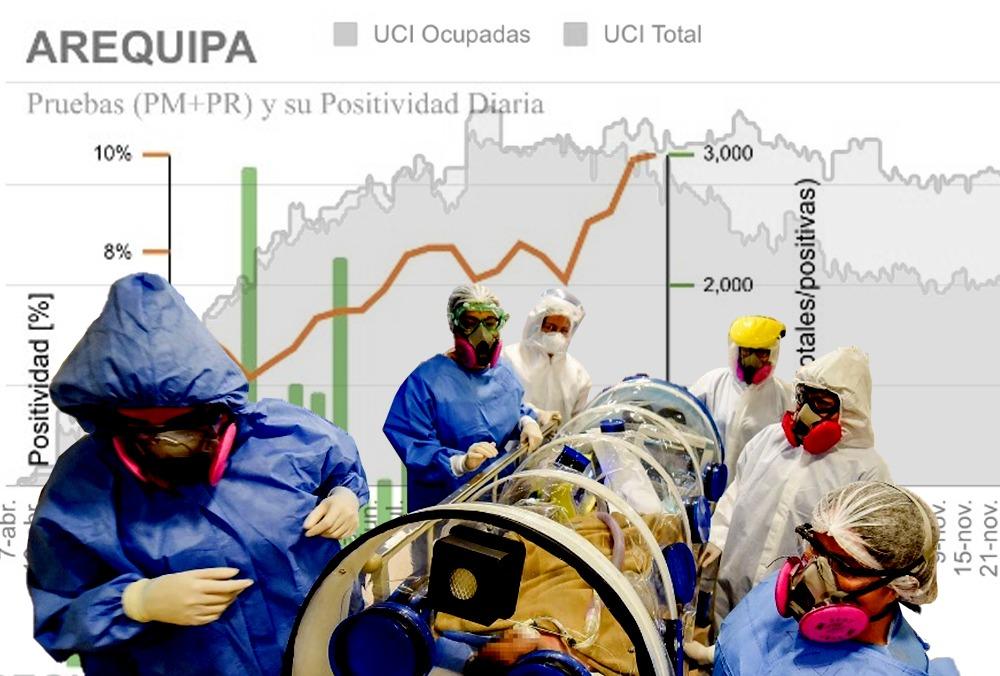 arequipa covid en arequipa evolución de la pandemia