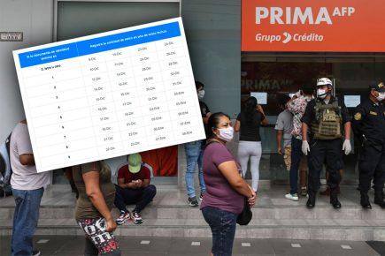 AFP: Hoy se inicia registro de solicitudes para retirar hasta S/ 17 mil 200