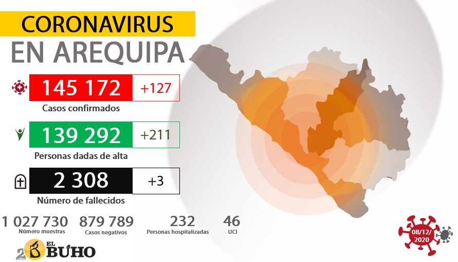 Coronavirus en Arequipa.