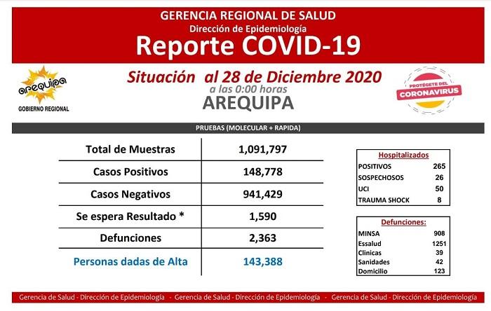 reporte covid Arequipa