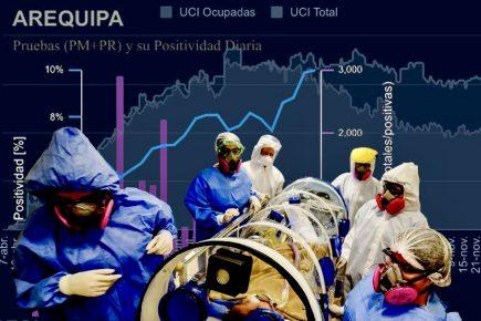 Arequipa: estas son las cifras de la pandemia en los primeros días del 2021