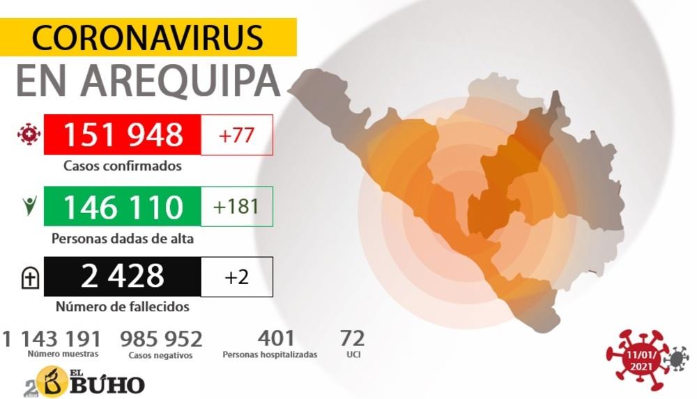 Estadísticas de covid-19 en Arequipa