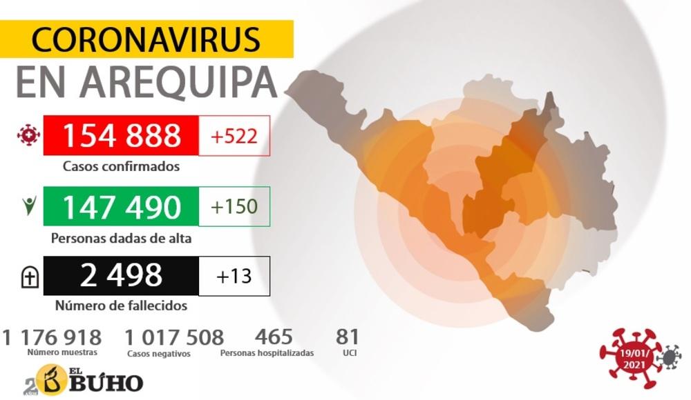 Coronavirus (covid-19) en Arequipa