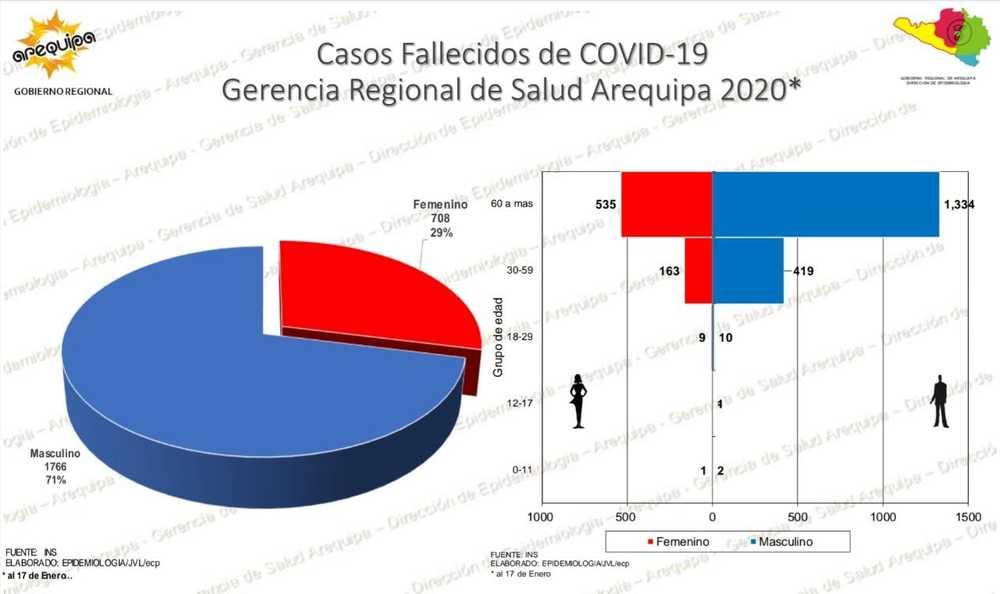 Pacientes jóvenes por covid-19 en Arequipa