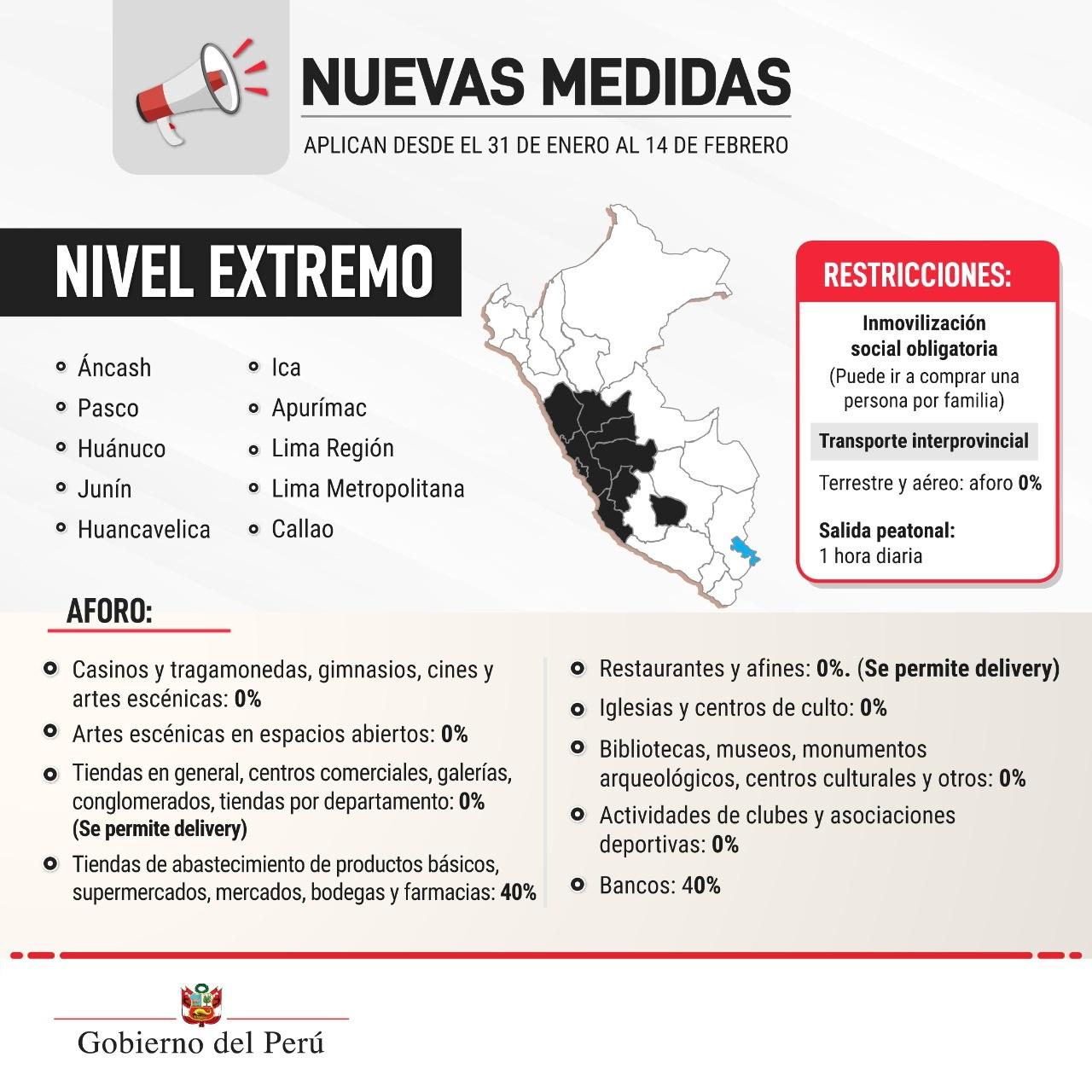 cuarentena en Lima