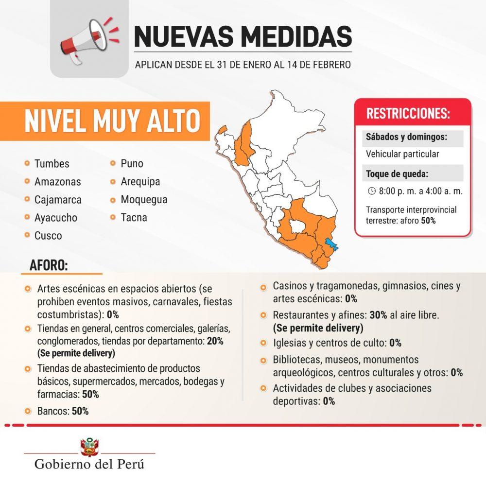 covid Perú