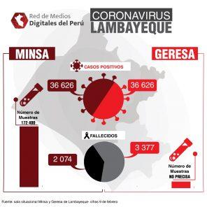 cifras covid-19 Lambayeque