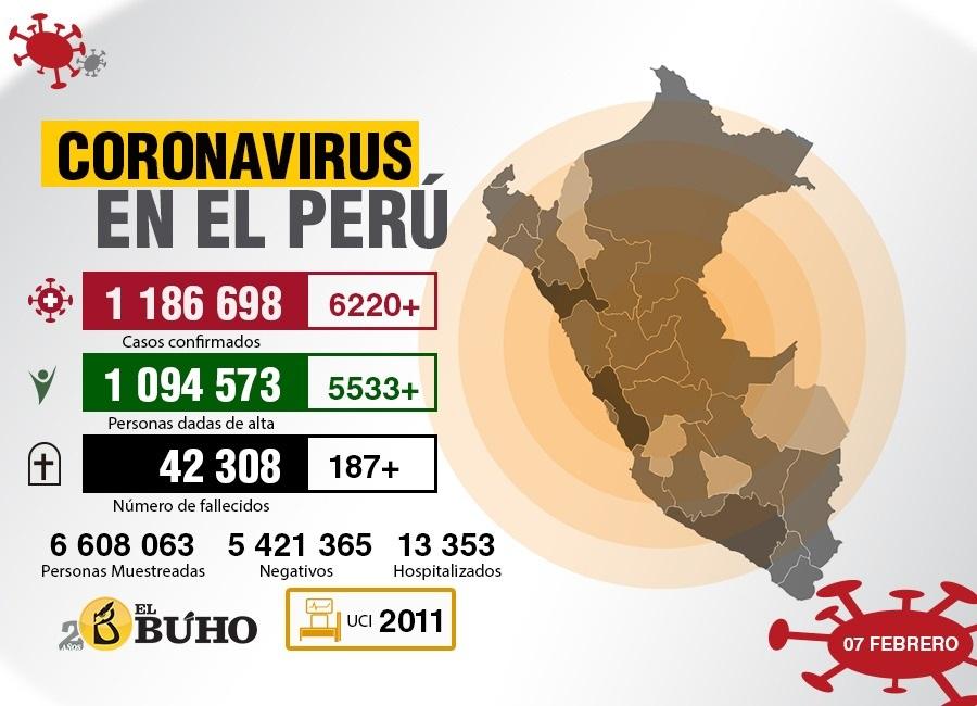 coronairus perú