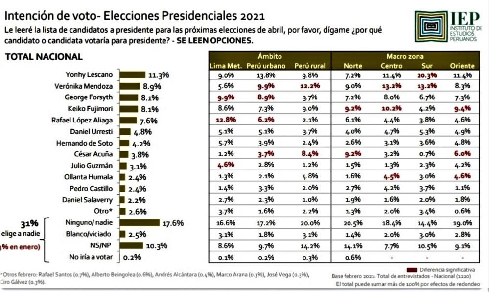 Encuesta donde encabeza Yohny Lescano, para Elecciones 2021.