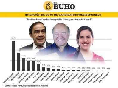Elecciones 2021: Lescano, De Soto y Mendoza encabezan intención voto en Arequipa