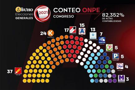 Confirman Congreso tendrá 10 bancadas con 37 escaños de Perú Libre y 24 Fuerza Popular