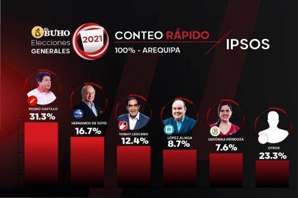 Arequipa: votación presidencial al 100% en conteo rápido de Ipsos