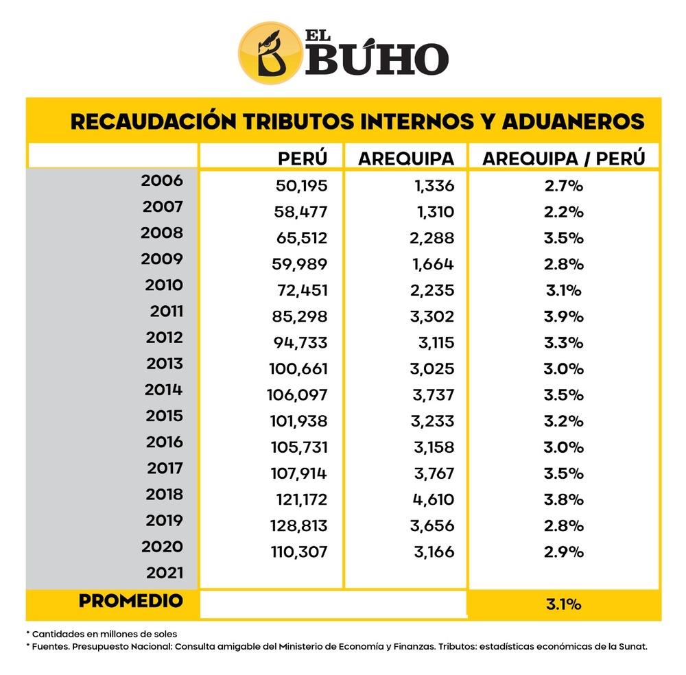 Verificación de presupuestos y tributos de Arequipa.