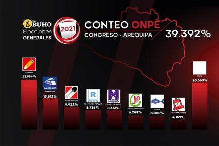 Arequipa: votación para el Congreso a 40% de conteo oficial ONPE