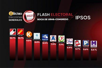 Elecciones 2021: Flash electoral del Congreso encabezan Acción Popular y Perú Libre