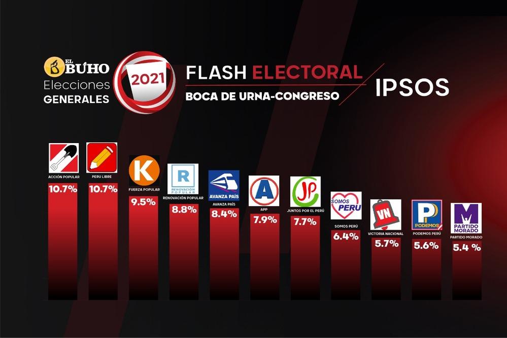 Elecciones 2021, del Congreso de la República