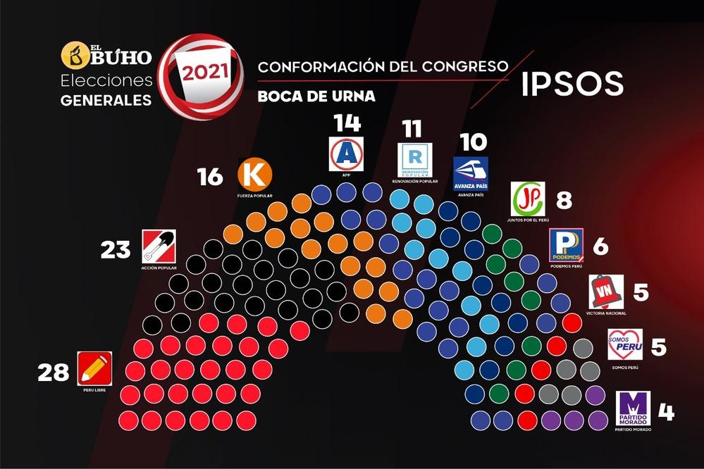 Disposición del Congreso de la República, tras Elecciones 2021.