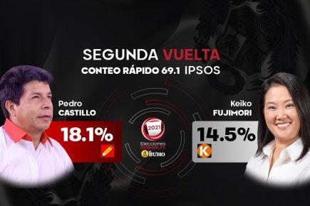 Elecciones 2021: Pedro Castillo y Keiko Fujimori en segunda vuelta, según conteo rápido