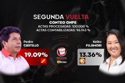 ONPE al 100% de actas procesadas confirma rivales de segunda vuelta