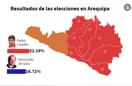 Pedro Castillo arrasa en las provincias Arequipa: ¿qué distritos le dieron ventaja?